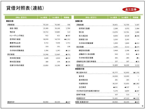 丸三証券貸借対照表(連結)