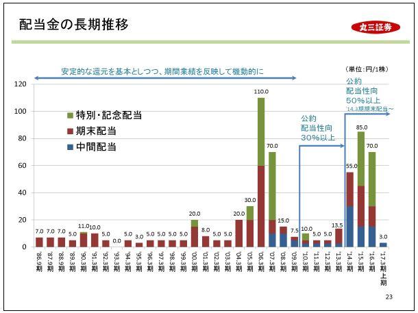 丸三証券配当金の長期推移