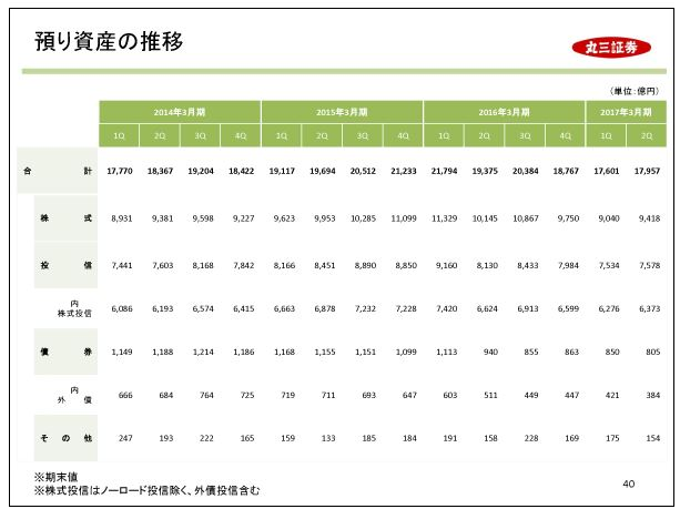 丸三証券預り資産の推移