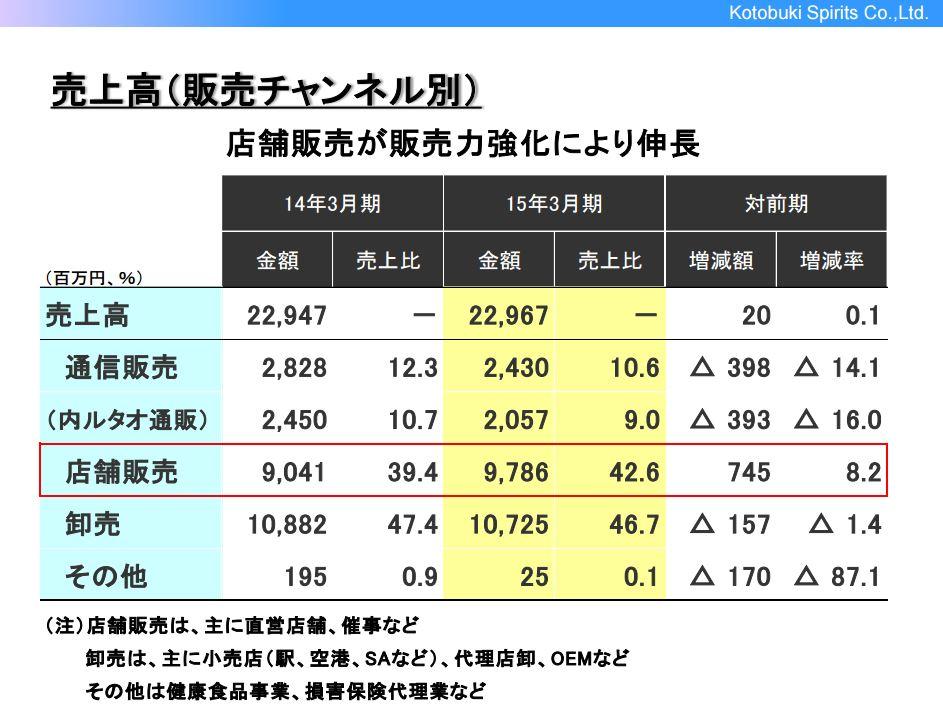 寿スピリッツ売上高(販売チャンネル別)