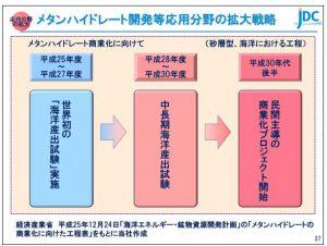 日本海洋メタンハイドレート開発等応用分野の拡大戦略