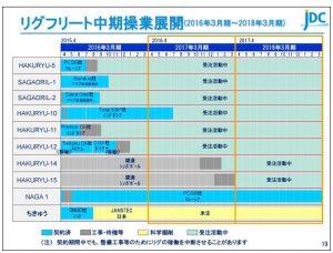 日本海洋リグフリート中期操業展開