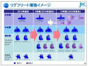 日本海洋リグフリート増強イメージ