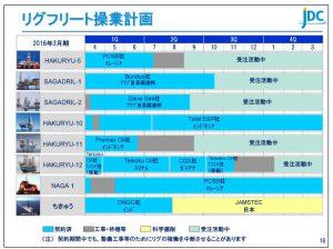 日本海洋リグフリート操作計画