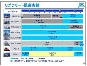 日本海洋リグフリート操業実績