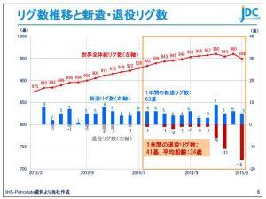 日本海洋リグ数推移と新造・現役リグ数