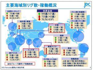 日本海洋主要海域別リグ数・稼働概況