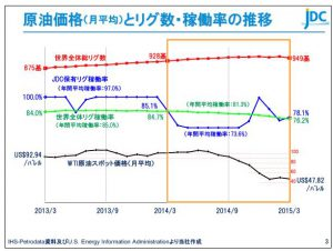 日本海洋原価価格(月平均)とリグ数・稼働率の推移