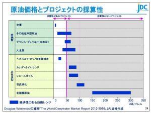 日本海洋原油価格とプロジェクトの採算性