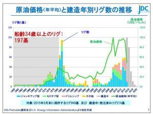 日本海洋原油価格(年平均)と建造年別リグ数の推移
