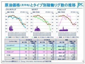 日本海洋原油価格(月平均)とタイプ別稼働リグ数の推移