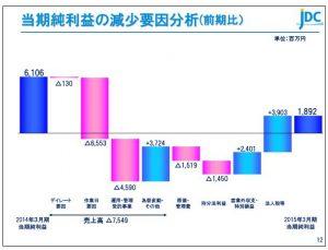 日本海洋当期純利益の減少要因分析(前期比)