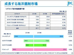 日本海洋成長する海洋掘削市場