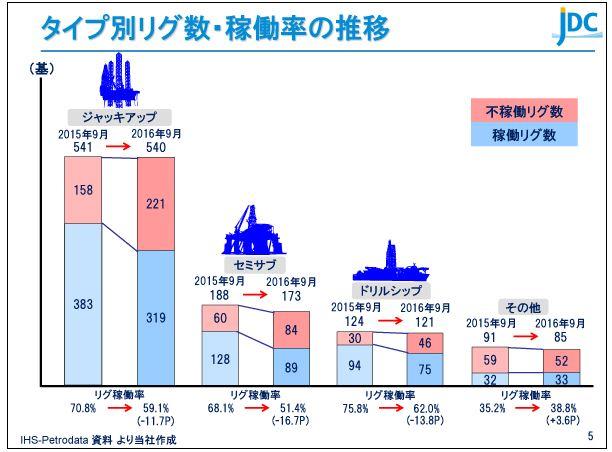 日本海洋掘削タイプ別リグ数・稼働率の推移