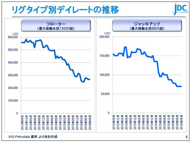 日本海洋掘削リグタイプ別デイレートの推移