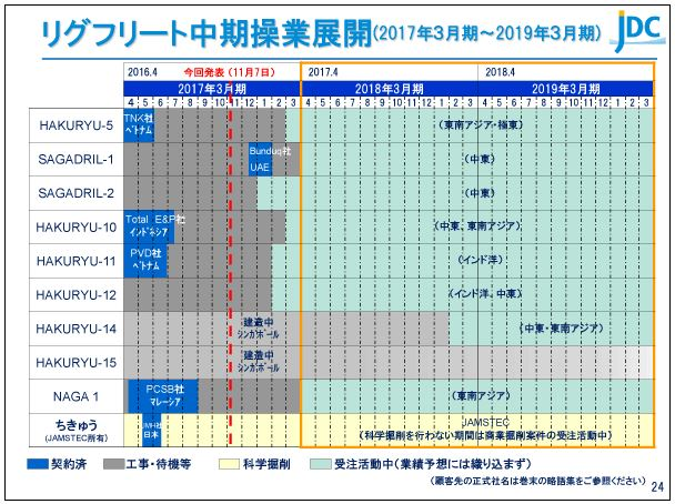 日本海洋掘削リグフリート中期操業展開(2017年3月期~2019年3月期)