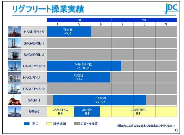 日本海洋掘削リグフリート操業実績