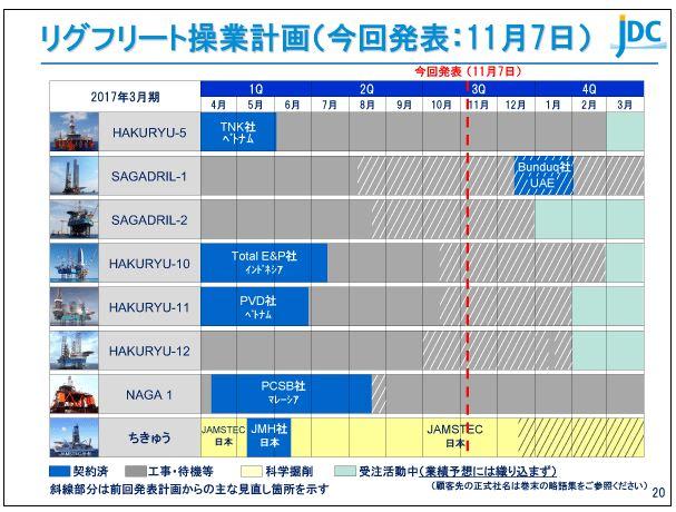 日本海洋掘削リグフリート操業計画(今回発表:11月7日)