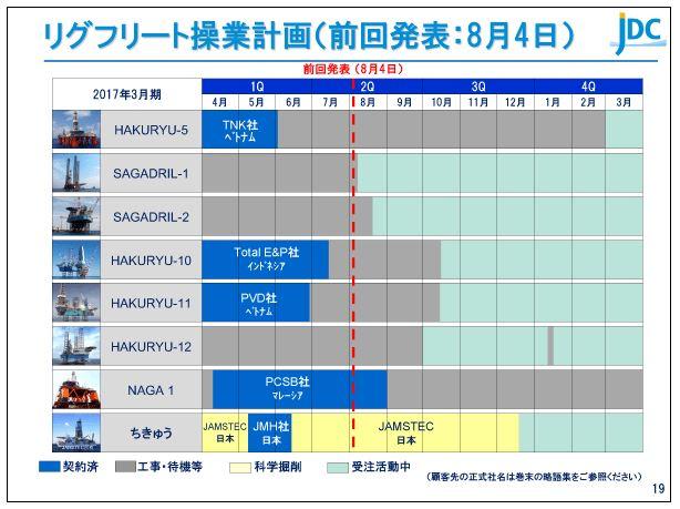 日本海洋掘削リグフリート操業計画(前回発表:8月4日)