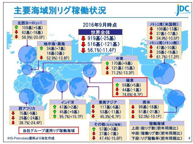 日本海洋掘削主要海域別リグ稼働状況