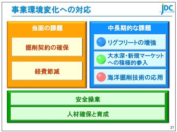 日本海洋掘削事業環境変化への対応
