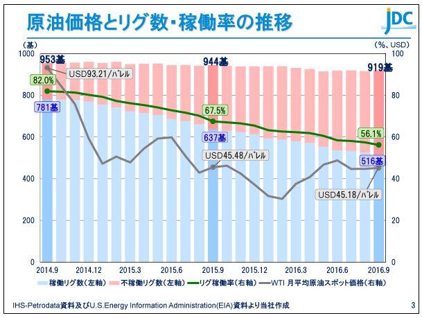 日本海洋掘削原油価格とリグ数・稼働率の推移