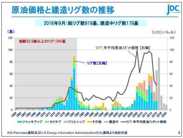 日本海洋掘削原油価格と建造リグ数の推移