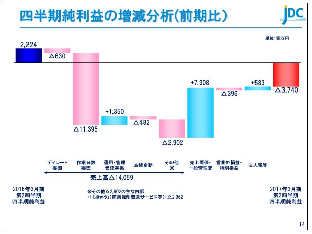 日本海洋掘削四半期純利益の増減分析(前期比)