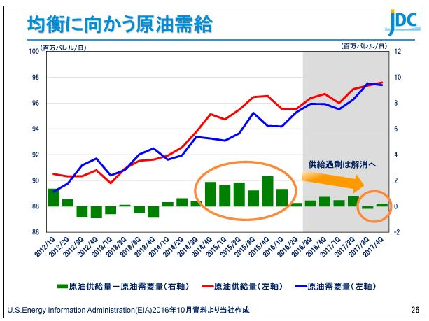 日本海洋掘削均衡に向かう原油需給