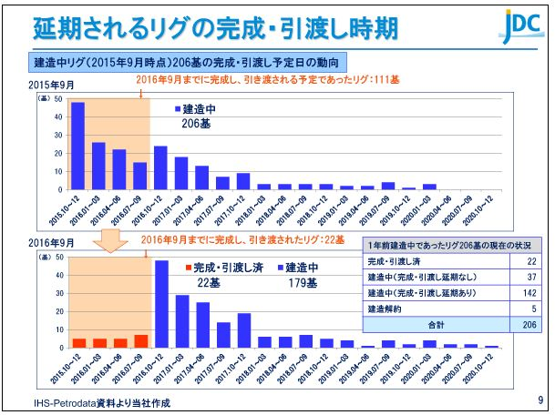 日本海洋掘削延期されるリグの完成・引渡し時期