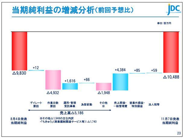 日本海洋掘削当期純利益の増減分析(前回予想比)