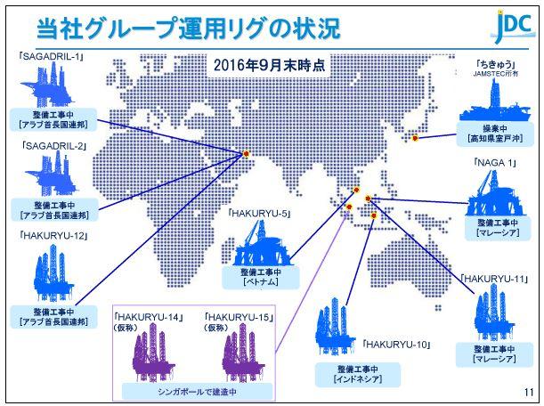 日本海洋掘削当社グループ運用リグの状況