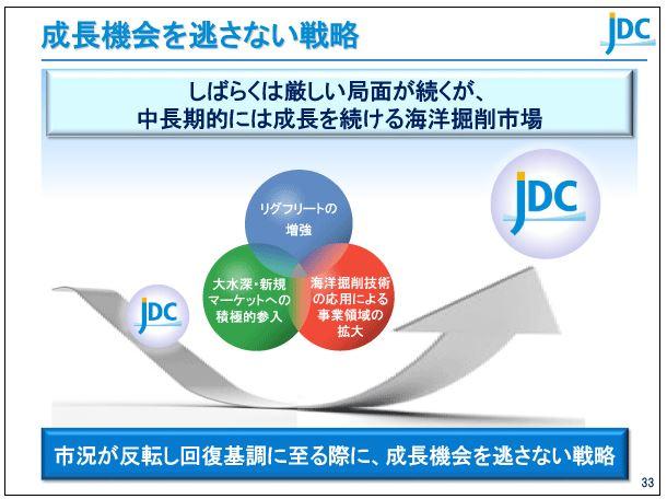 日本海洋掘削成長機会を逃さない戦略