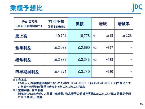 日本海洋掘削業績予想比