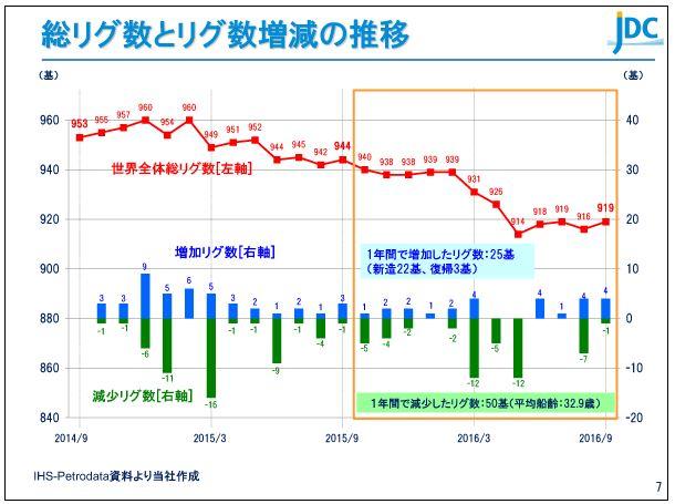 日本海洋掘削総リグ数とリグ数増減の推移