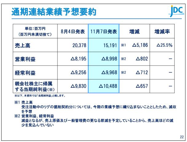 日本海洋掘削通期連結業績予想要約