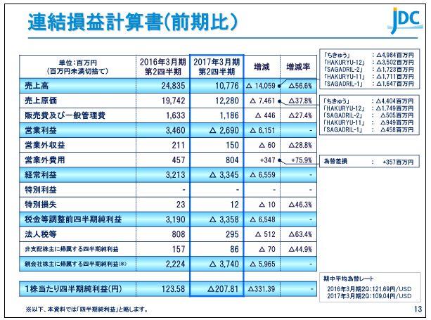 日本海洋掘削連結損益計算書(前期比)