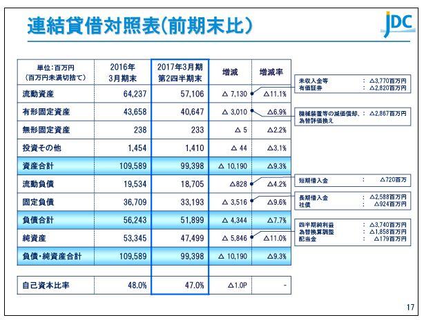 日本海洋掘削連結貸借対照表(前期末比)