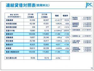 日本海洋連結貸借対照表(前期末比)