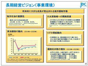 日本海洋長期経営ビジョン(事業環境)