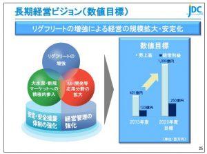 日本海洋長期経営ビジョン(数値目標)