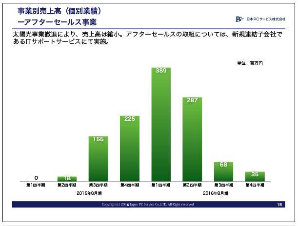 日本PCサービスアフターセールス事業