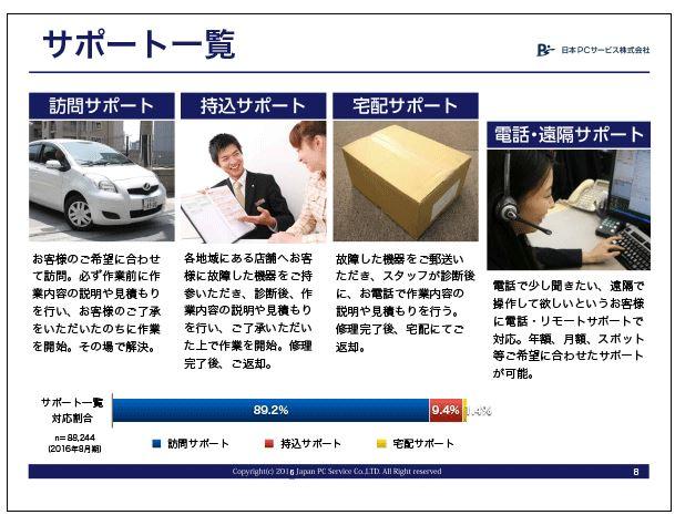 日本PCサービスサポート一覧