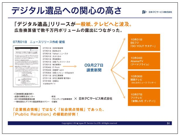 日本PCサービスデジタル遺品への関心の高さ