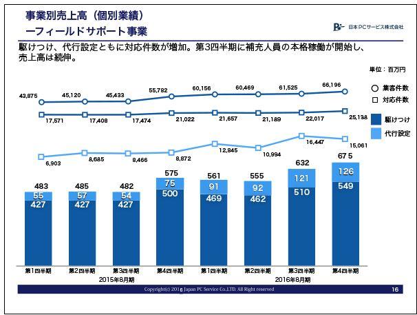 日本PCサービスフィールドサポート事業