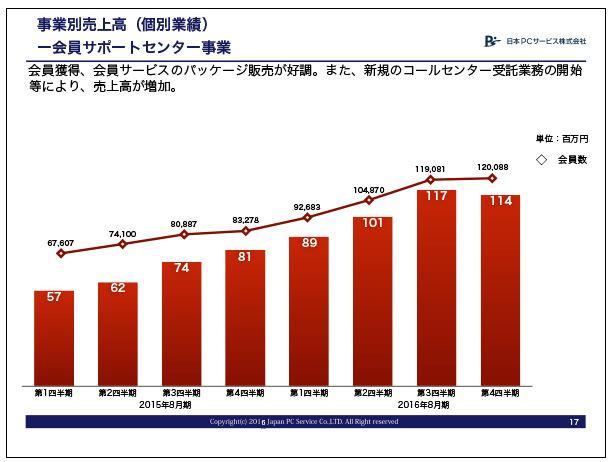 日本PCサービス会員サポートセンター事業