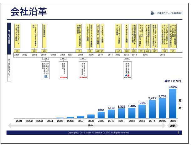 日本PCサービス会社沿革
