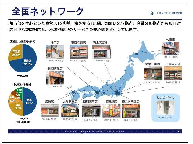 日本PCサービス全国ネットワーク