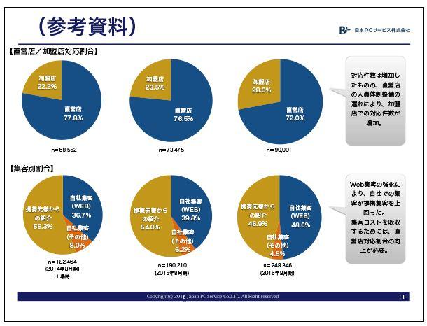 日本PCサービス参考資料