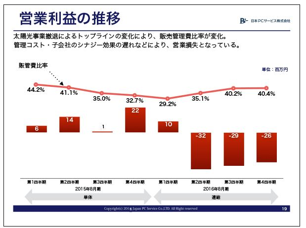 日本PCサービス営業利益の推移